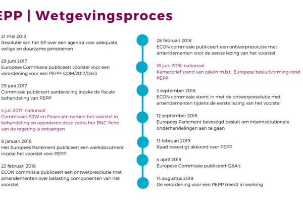 Update Pan-Europees persoonlijk pensioenproduct (PEPP)
